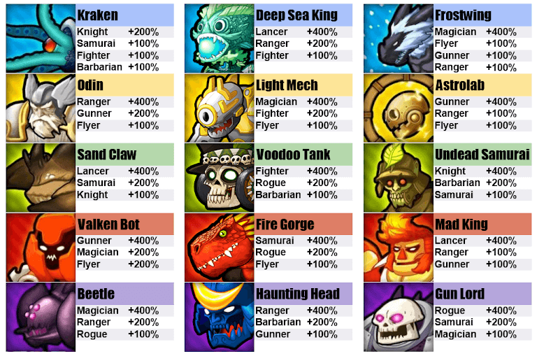 Game Crush Them All —Basic Guide & Tips and Tier List - Best Heroes