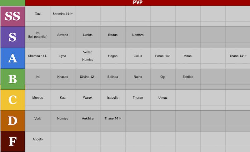 AFK Arena - Guía de estrategia, nivel de héroes y META hoy