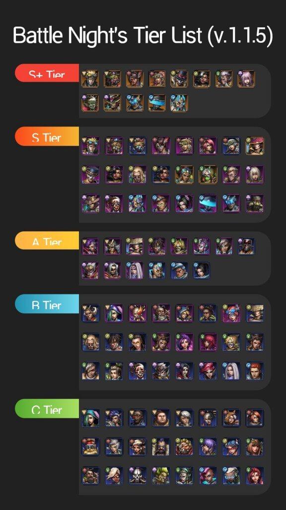 Battle Night Tier List 2020 ( S+ > S > A > B > C)